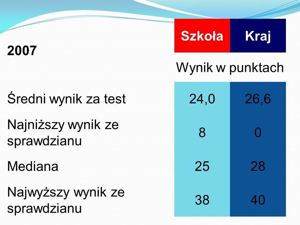 2007 SzkołaKraj Wynik w punktach Średni wynik za test24,026,6 Najniższy wynik ze sprawdzianu 80 Mediana2528 Najwyższy wynik ze sprawdzianu 3840