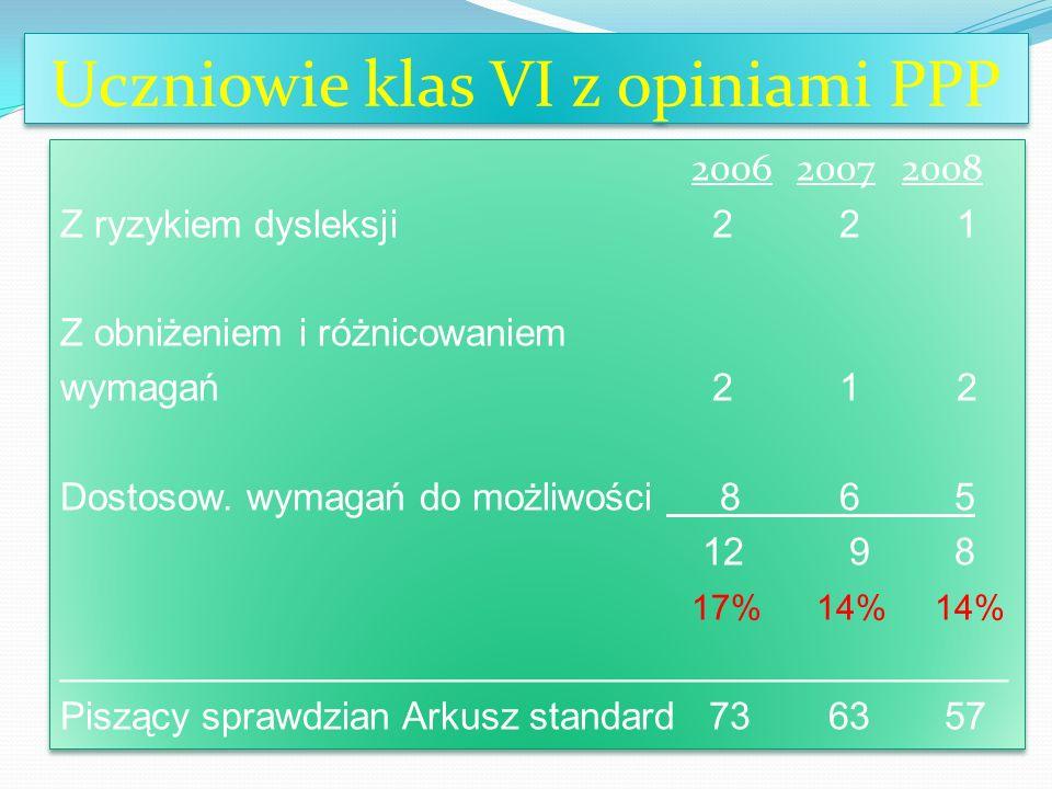 Uczniowie klas VI z opiniami PPP 200620072008 Z ryzykiem dysleksji 2 2 1 Z obniżeniem i różnicowaniem wymagań 2 1 2 Dostosow. wymagań do możliwości 8