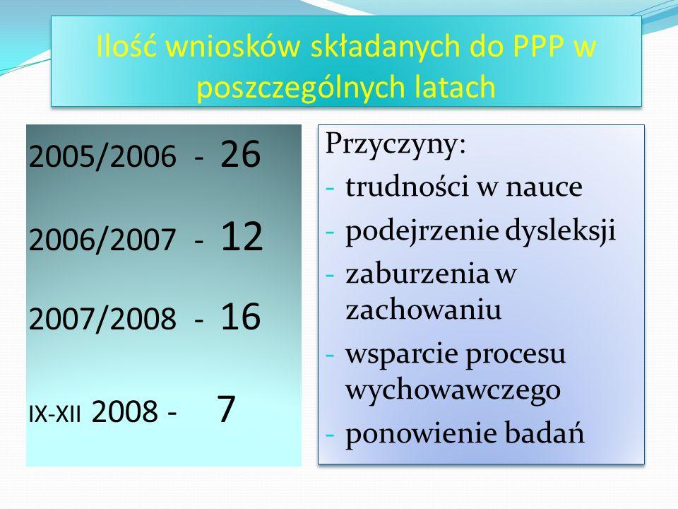 Ilość wniosków składanych do PPP w poszczególnych latach 2005/2006 - 26 2006/2007 - 12 2007/2008 - 16 IX-XII 2008 - 7 Przyczyny: - trudności w nauce - podejrzenie dysleksji - zaburzenia w zachowaniu - wsparcie procesu wychowawczego - ponowienie badań Przyczyny: - trudności w nauce - podejrzenie dysleksji - zaburzenia w zachowaniu - wsparcie procesu wychowawczego - ponowienie badań