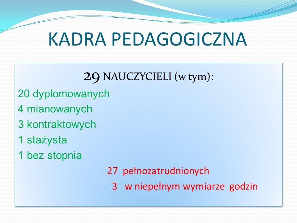 KADRA PEDAGOGICZNA 29 NAUCZYCIELI (w tym): 20 dyplomowanych 4 mianowanych 3 kontraktowych 1 stażysta 1 bez stopnia 27 pełnozatrudnionych 3 w niepełnym