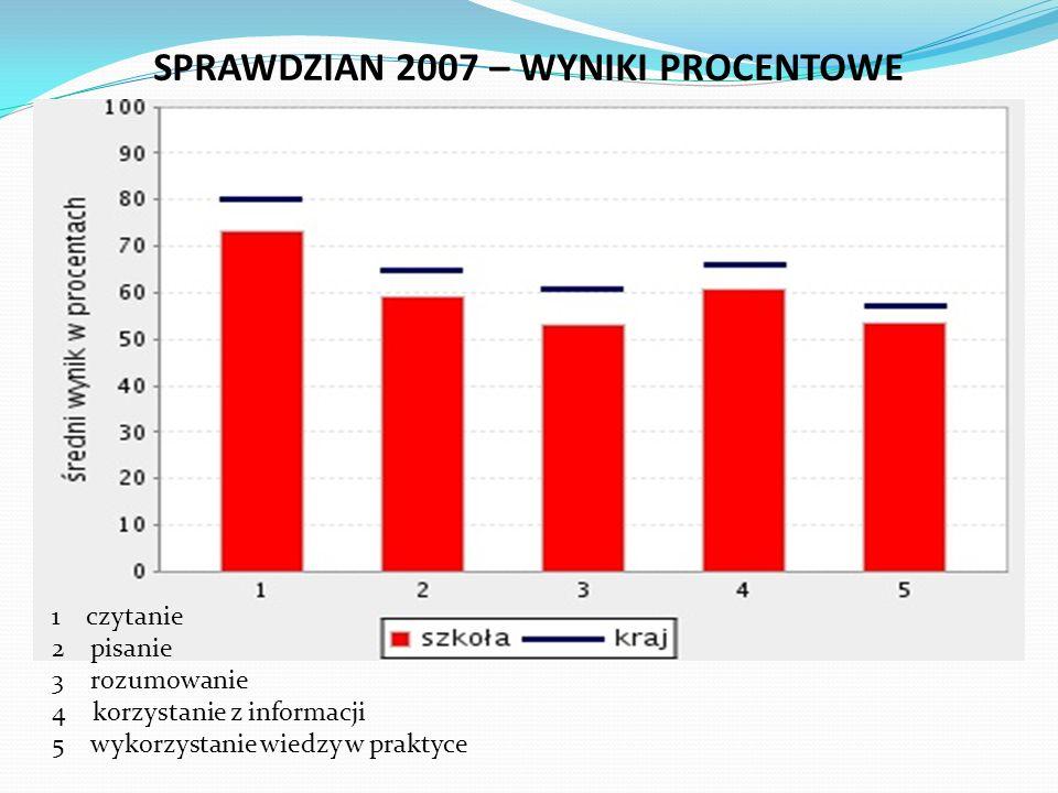 SPRAWDZIAN 2007 – WYNIKI PROCENTOWE 1 czytanie 2 pisanie 3 rozumowanie 4 korzystanie z informacji 5 wykorzystanie wiedzy w praktyce