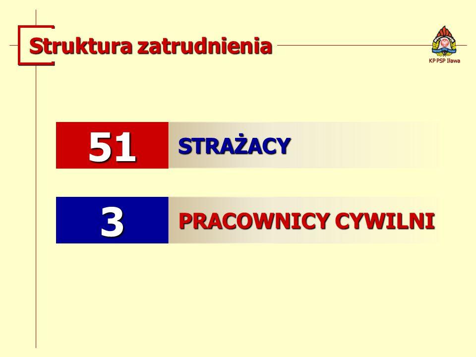 Struktura zatrudnienia 51 STRAŻACY 3 PRACOWNICY CYWILNI KP PSP Iława