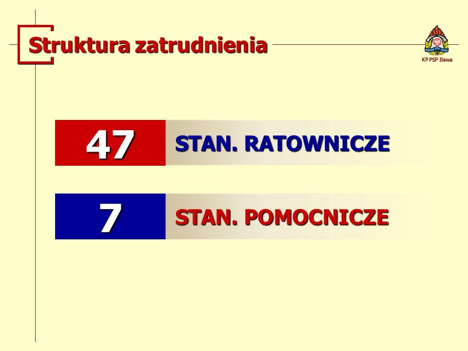 47 STAN. RATOWNICZE 7 STAN. POMOCNICZE KP PSP Iława Struktura zatrudnienia