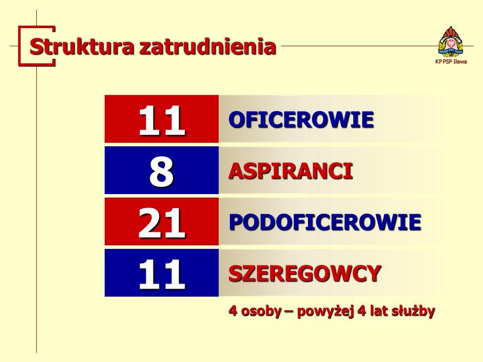 11 OFICEROWIE 8 ASPIRANCI 21 PODOFICEROWIE 11 SZEREGOWCY 4 osoby – powyżej 4 lat służby KP PSP Iława Struktura zatrudnienia