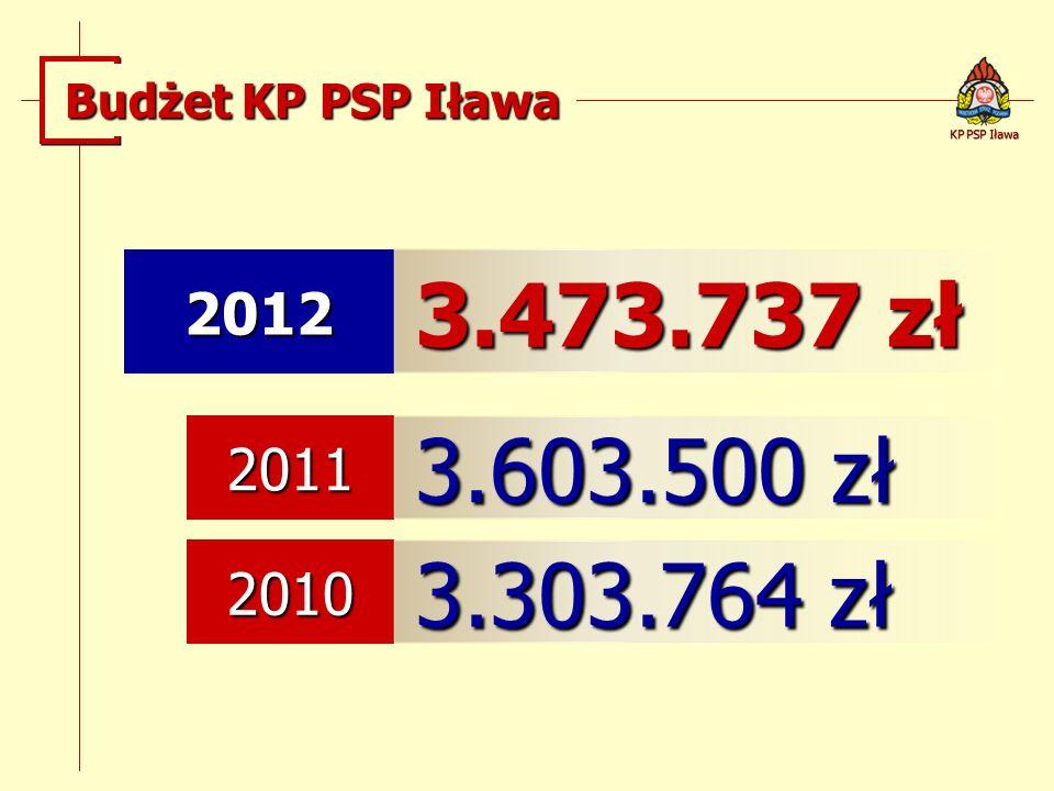 Budżet KP PSP Iława 2012 3.473.737 zł 2011 3.603.500 zł 2010 3.303.764 zł KP PSP Iława