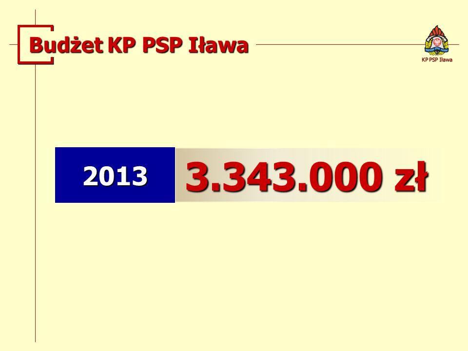 2013 3.343.000 zł KP PSP Iława Budżet KP PSP Iława