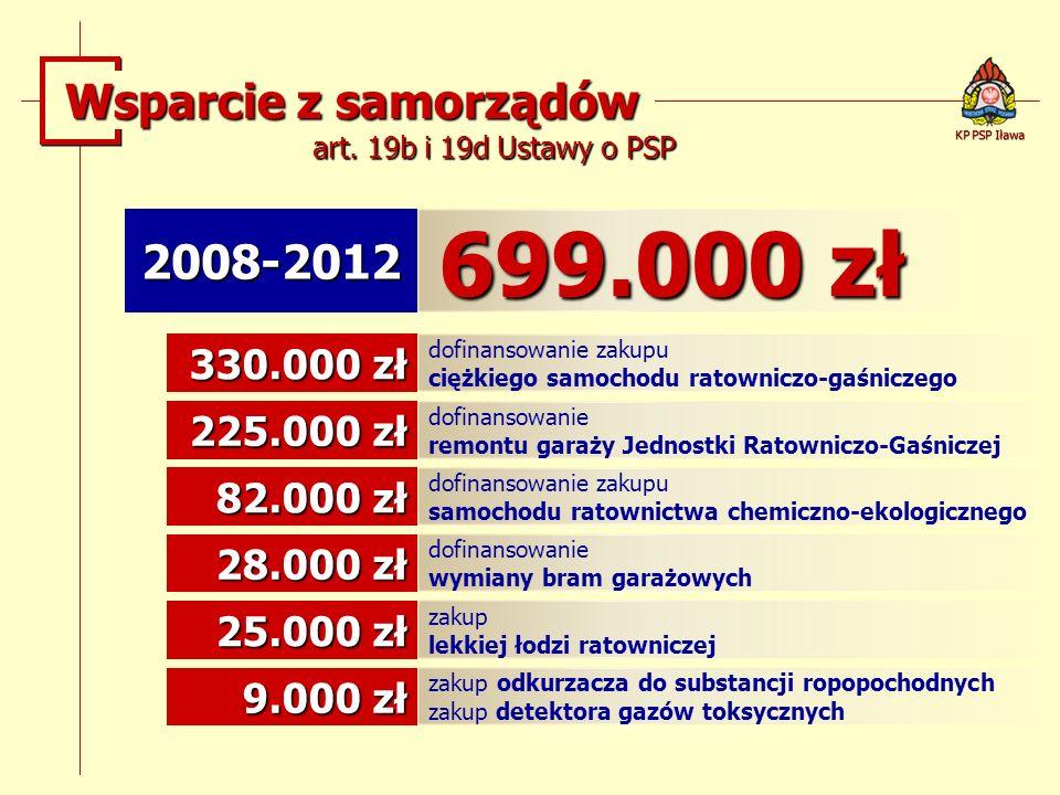 2008-2012 699.000 zł 330.000 zł dofinansowanie zakupu ciężkiego samochodu ratowniczo-gaśniczego 225.000 zł dofinansowanie remontu garaży Jednostki Rat