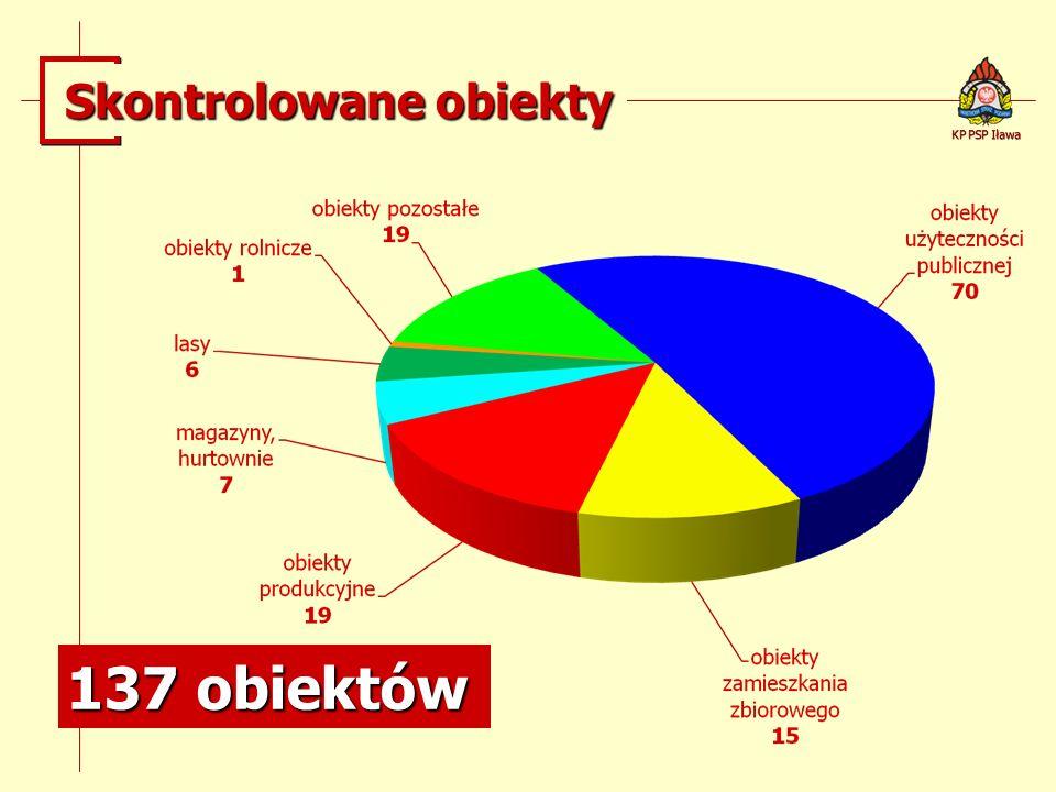 Skontrolowane obiekty 137 obiektów KP PSP Iława