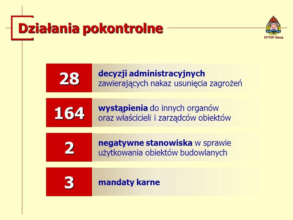 Działania pokontrolne KP PSP Iława 28 decyzji administracyjnych zawierających nakaz usunięcia zagrożeń 164 wystąpienia do innych organów oraz właścici