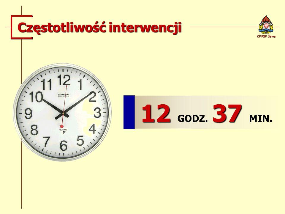 Częstotliwość interwencji 12 37 12 GODZ. 37 MIN. KP PSP Iława