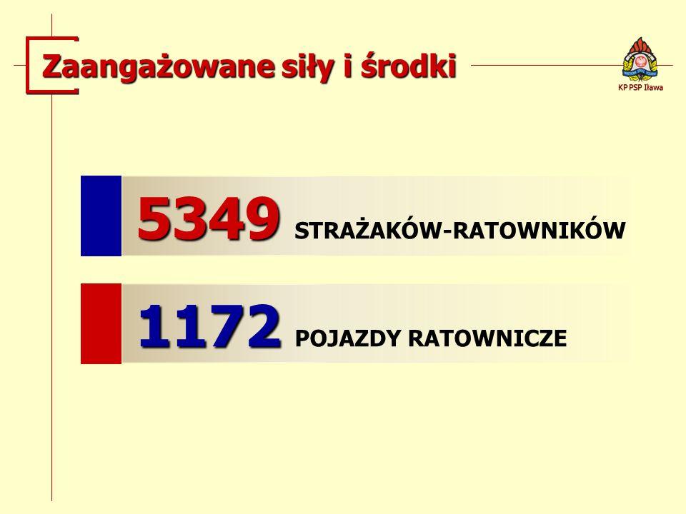 Zaangażowane siły i środki 5349 5349 STRAŻAKÓW-RATOWNIKÓW 1172 1172 POJAZDY RATOWNICZE KP PSP Iława