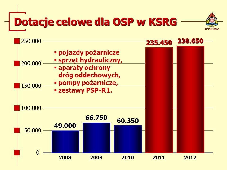 49.000 Dotacje celowe dla OSP w KSRG 66.750 60.350 235.450 238.650 20082009201120102012 pojazdy pożarnicze sprzęt hydrauliczny, aparaty ochrony dróg o