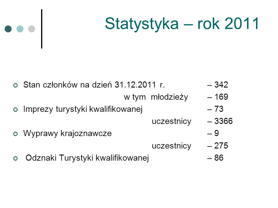 Statystyka – rok 2011 Stan członków na dzień 31.12.2011 r. – 342 w tym młodzieży – 169 Imprezy turystyki kwalifikowanej – 73 uczestnicy – 3366 Wyprawy
