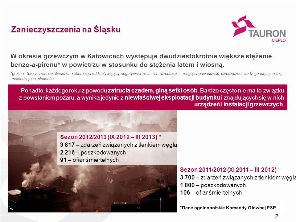 Zanieczyszczenia na Śląsku W okresie grzewczym w Katowicach występuje dwudziestokrotnie większe stężenie benzo-a-pirenu* w powietrzu w stosunku do stę