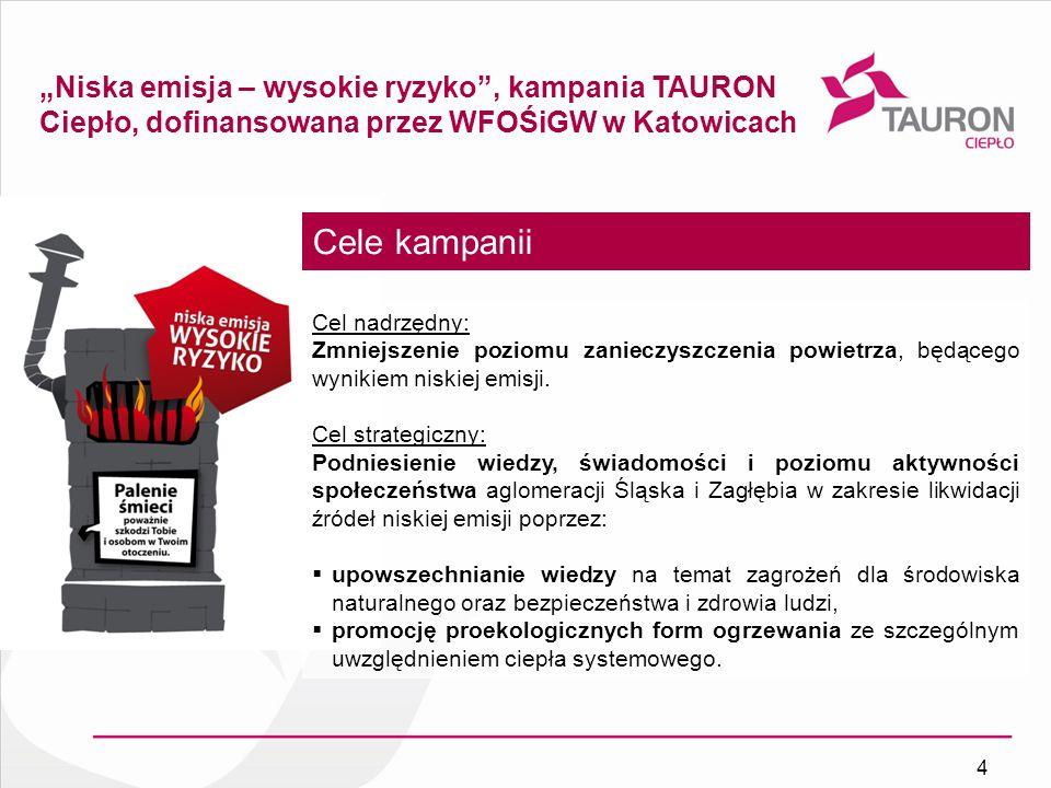 Niska emisja – wysokie ryzyko, kampania TAURON Ciepło, dofinansowana przez WFOŚiGW w Katowicach Cele kampanii Cel nadrzędny: Zmniejszenie poziomu zani