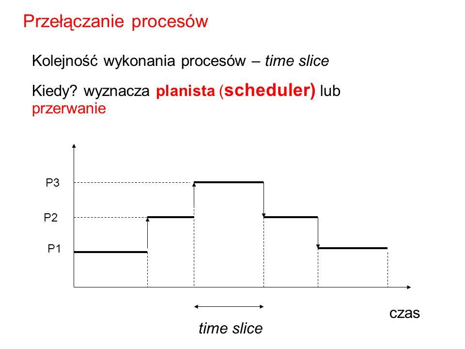 Przełączanie procesów P1 P2 P3 czas Kolejność wykonania procesów – time slice Kiedy? wyznacza planista ( scheduler) lub przerwanie time slice