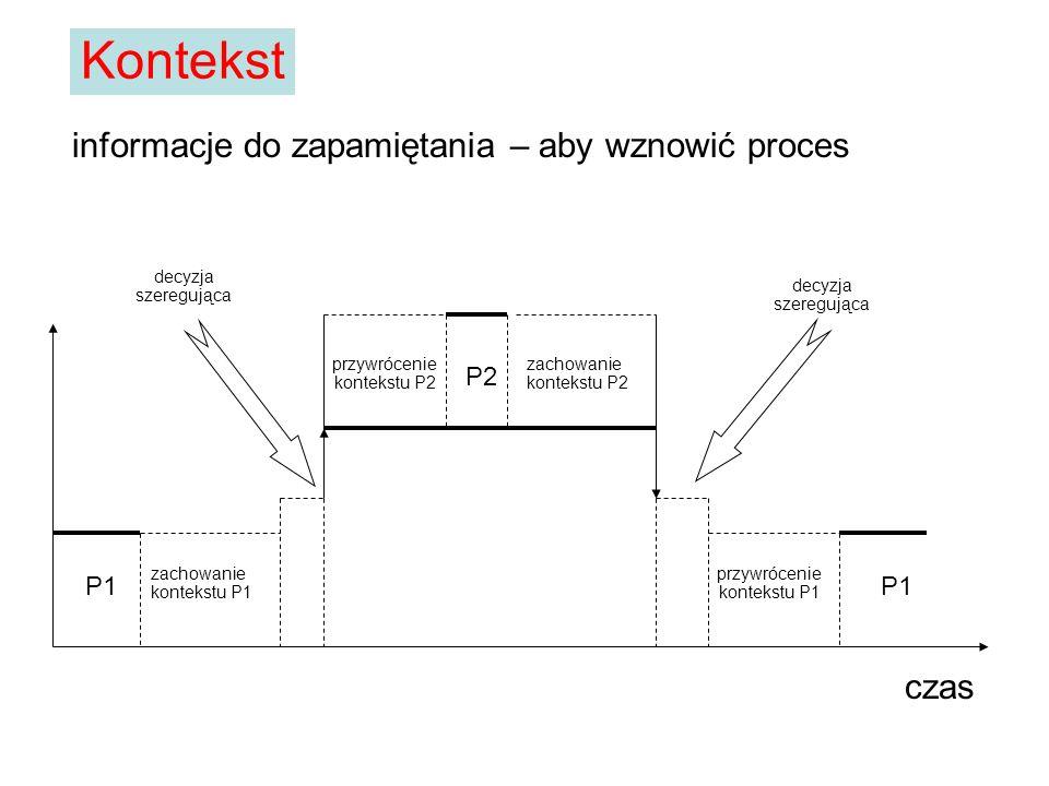 czas informacje do zapamiętania – aby wznowić proces P1 zachowanie kontekstu P1 P2 przywrócenie kontekstu P1 zachowanie kontekstu P2 przywrócenie kont