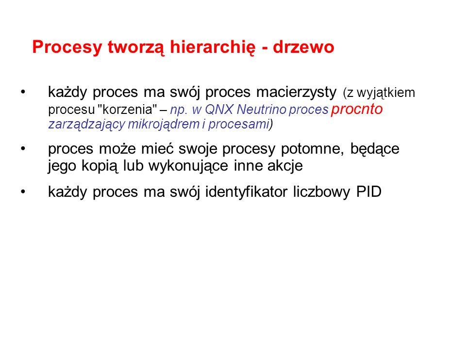 Procesy tworzą hierarchię - drzewo każdy proces ma swój proces macierzysty (z wyjątkiem procesu