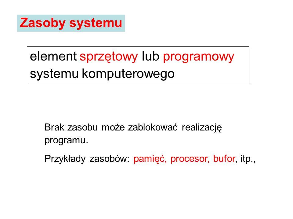 element sprzętowy lub programowy systemu komputerowego Zasoby systemu Brak zasobu może zablokować realizację programu. Przykłady zasobów: pamięć, proc