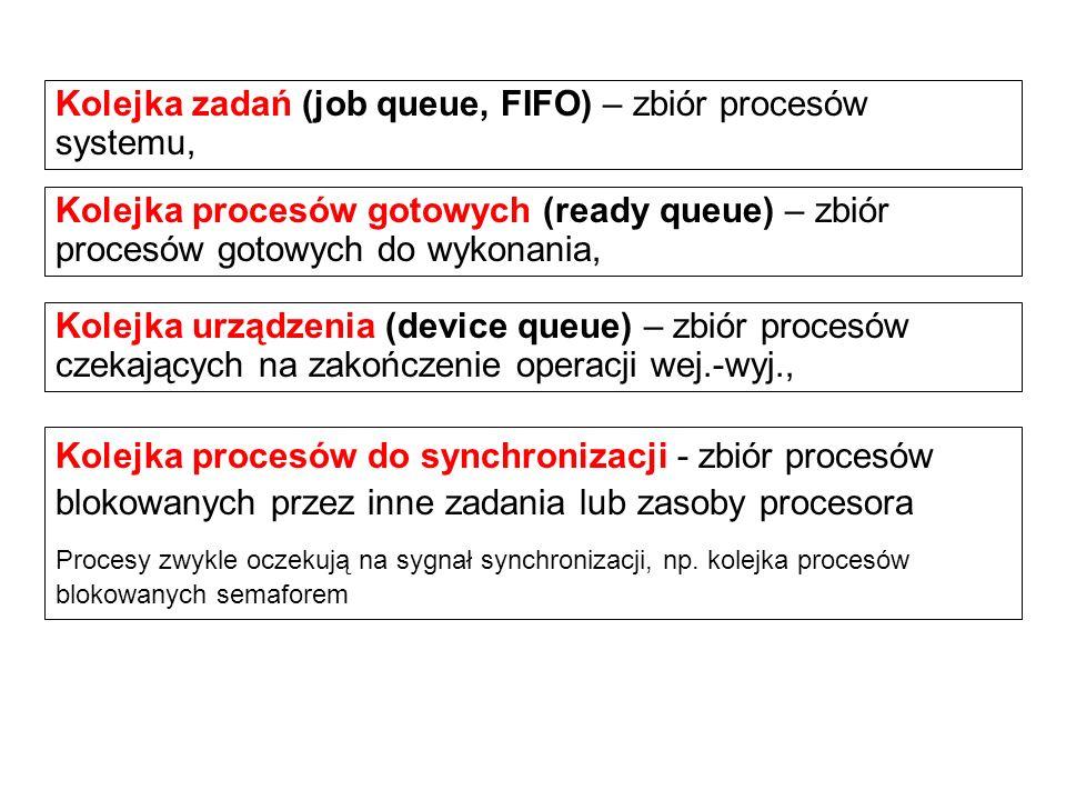 Kolejka urządzenia (device queue) – zbiór procesów czekających na zakończenie operacji wej.-wyj., Kolejka zadań (job queue, FIFO) – zbiór procesów sys