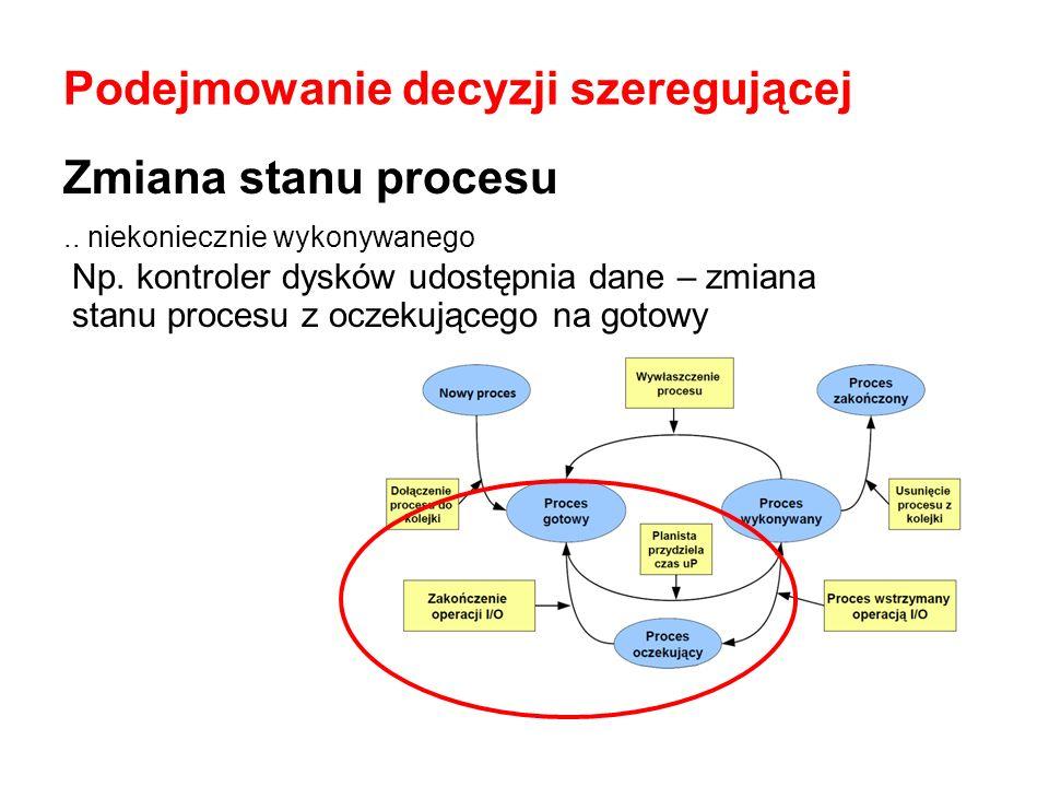 Zmiana stanu procesu.. niekoniecznie wykonywanego Np. kontroler dysków udostępnia dane – zmiana stanu procesu z oczekującego na gotowy Podejmowanie de