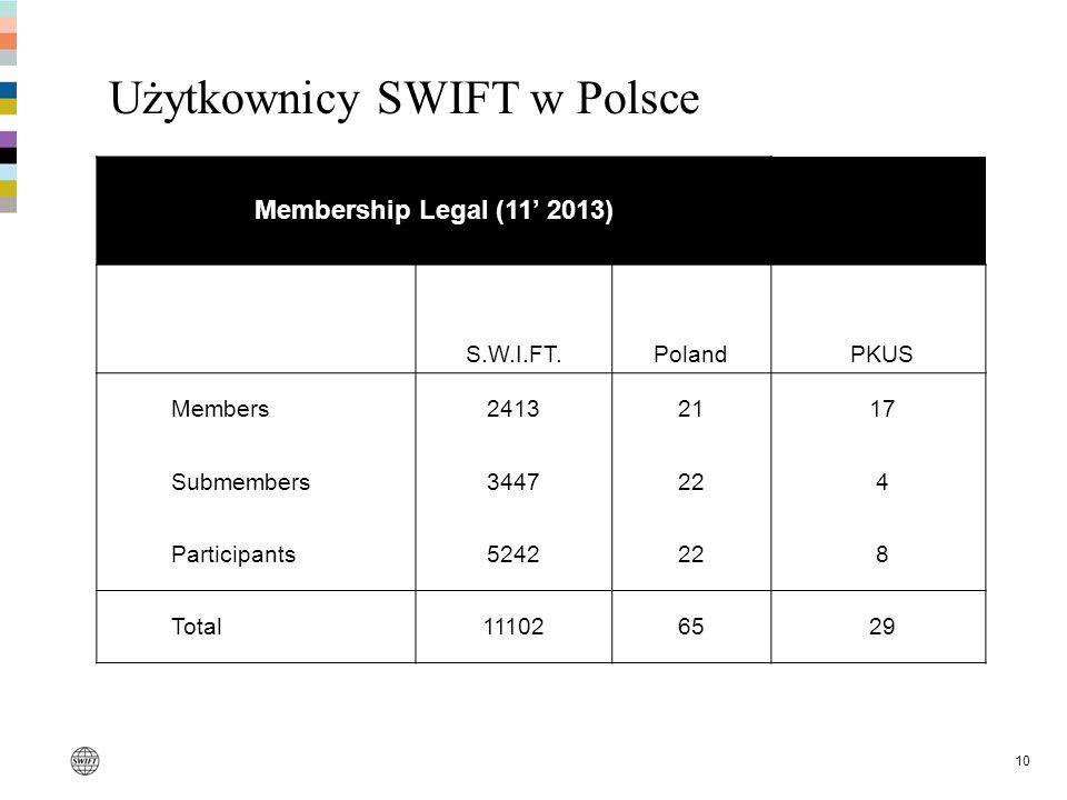 10 Użytkownicy SWIFT w Polsce Membership Legal (11 2013) S.W.I.FT.Poland PKUS Members24132121 17 Submembers344722 4 Participants524222 8 Total1110265