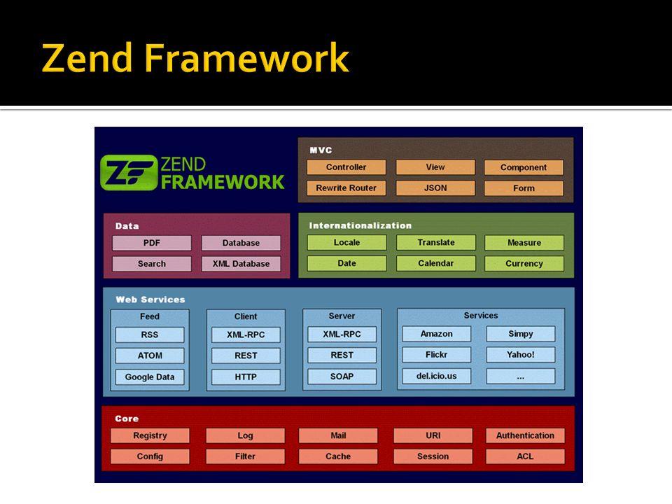 Model Zapewnia dostęp do danych Zawiera same dane lub mechanizmy dostępu do nich Widok Wyświetla interfejs użytkownika Wyświetla dane pobrane z modelu, przekazane przez kontroler Odpowiedzialny wyłącznie za prezentację informacji Kontroler Przyjmuje żądanie użytkownika, manipuluje modelem, tworzy widok lub powoduje jego odświeżenie Decyduje, jakie operacje wykonać, jakie modele i widoki wywołać