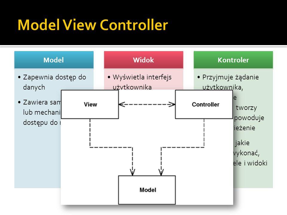 Model Zapewnia dostęp do danych Zawiera same dane lub mechanizmy dostępu do nich Widok Wyświetla interfejs użytkownika Wyświetla dane pobrane z modelu