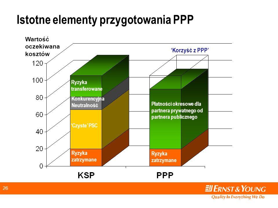 26 Istotne elementy przygotowania PPP Płatności okresowe dla partnera prywatnego od partnera publicznego Ryzyka transferowane Czyste PSC Ryzyka zatrzymane Wartość oczekiwana kosztów Konkurencyjna Neutralność Korzyść z PPP