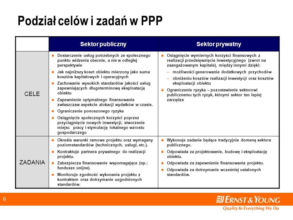 17 Co wnoszą rozporządzenia wydane do ustawy o PPP.