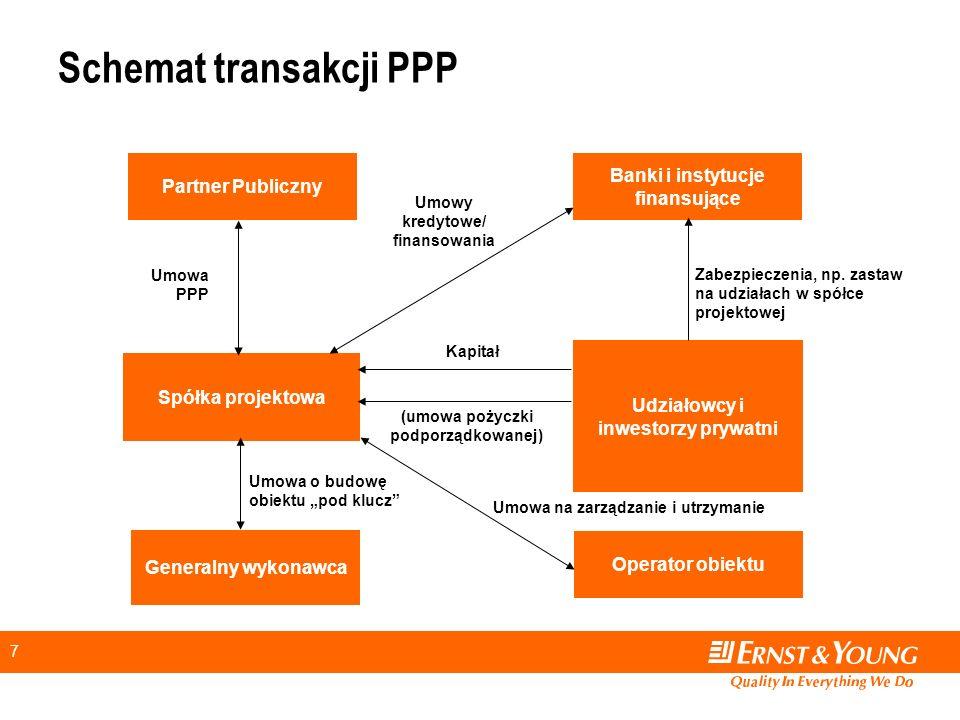 7 Schemat transakcji PPP Partner Publiczny Banki i instytucje finansujące Spółka projektowa Umowy kredytowe/ finansowania Udziałowcy i inwestorzy prywatni Generalny wykonawca Operator obiektu Zabezpieczenia, np.