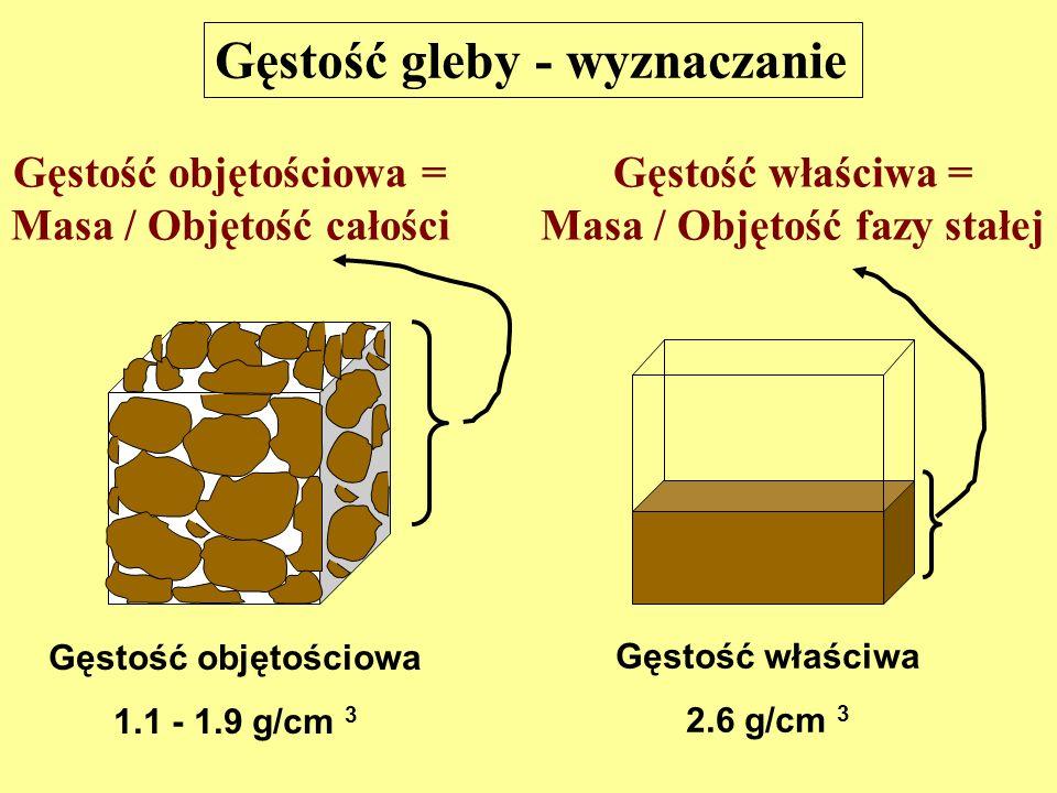 Gęstość objętościowa 1.1 - 1.9 g/cm 3 Gęstość właściwa 2.6 g/cm 3 Gęstość objętościowa = Masa / Objętość całości Gęstość właściwa = Masa / Objętość fazy stałej Gęstość gleby - wyznaczanie