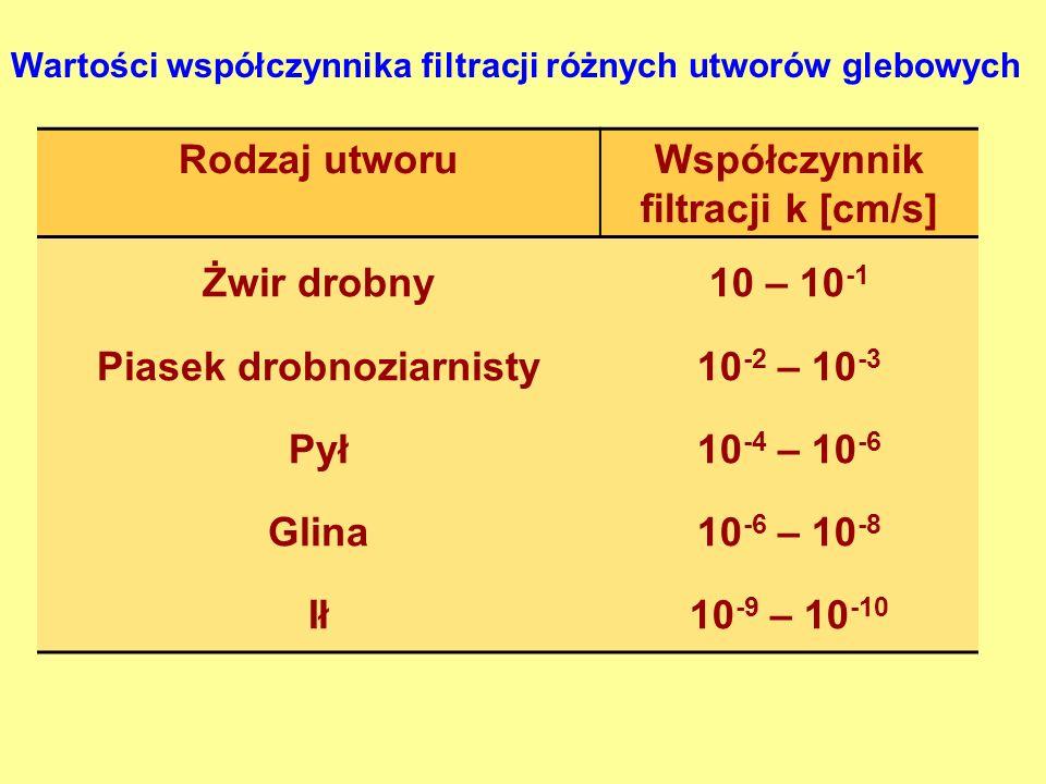 Rodzaj utworuWspółczynnik filtracji k [cm/s] Żwir drobny Piasek drobnoziarnisty Pył Glina Ił 10 – 10 -1 10 -2 – 10 -3 10 -4 – 10 -6 10 -6 – 10 -8 10 -9 – 10 -10 Wartości współczynnika filtracji różnych utworów glebowych