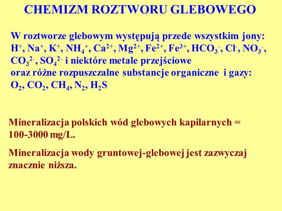 CHEMIZM ROZTWORU GLEBOWEGO W roztworze glebowym występują przede wszystkim jony: H +, Na +, K +, NH 4 +, Ca 2+, Mg 2+, Fe 2+, Fe 3+, HCO 3 -, Cl -, NO 3 -, CO 3 2-, SO 4 2- i niektóre metale przejściowe oraz różne rozpuszczalne substancje organiczne i gazy: O 2, CO 2, CH 4, N 2, H 2 S Mineralizacja polskich wód glebowych kapilarnych = 100-3000 mg/L.
