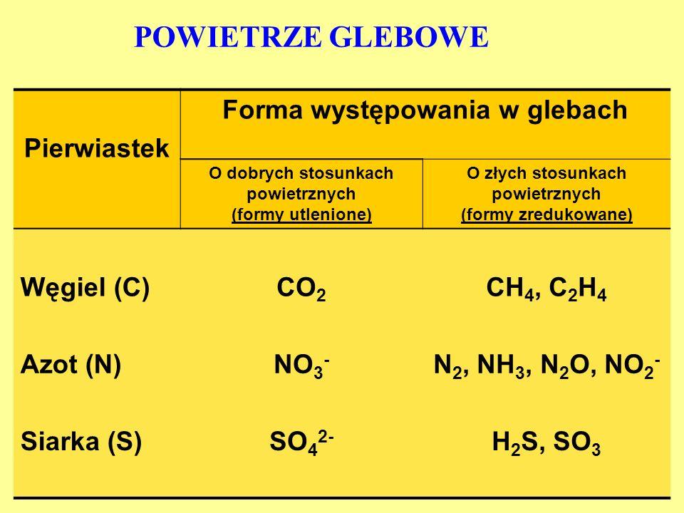 Pierwiastek Forma występowania w glebach O dobrych stosunkach powietrznych (formy utlenione) O złych stosunkach powietrznych (formy zredukowane) Węgiel (C)CO 2 CH 4, C 2 H 4 Azot (N)NO 3 - N 2, NH 3, N 2 O, NO 2 - Siarka (S)SO 4 2- H 2 S, SO 3