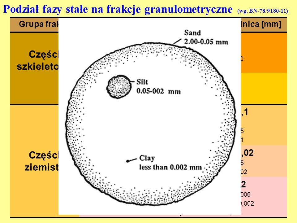 Podział fazy stałe na frakcje granulometryczne (wg. BN-78/9180-11) Grupa frakcjiFrakcjaPodfrakcjaŚrednica [mm] Części szkieletowe kamienie grube średn