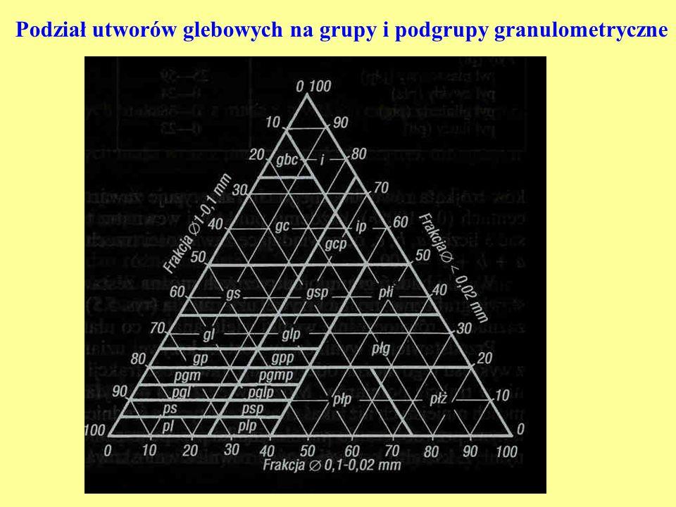 Podział utworów glebowych na grupy i podgrupy granulometryczne