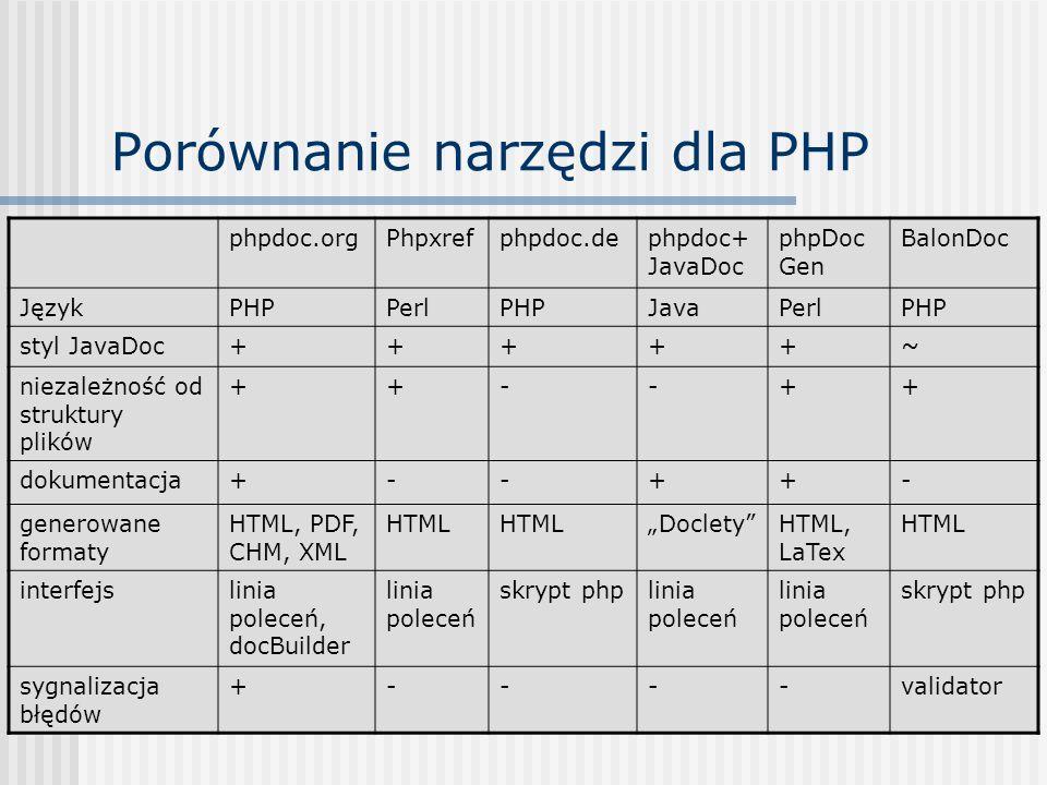 Porównanie narzędzi dla PHP phpdoc.orgPhpxrefphpdoc.dephpdoc+ JavaDoc phpDoc Gen BalonDoc JęzykPHPPerlPHPJavaPerlPHP styl JavaDoc+++++~ niezależność o