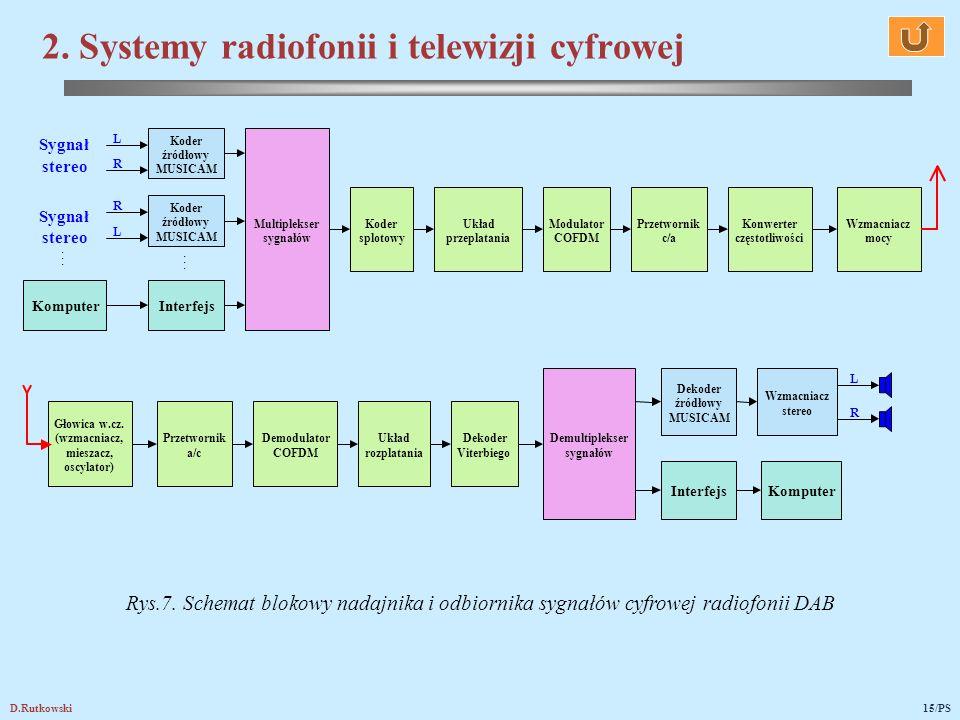 D.Rutkowski15/PS Rys.7. Schemat blokowy nadajnika i odbiornika sygnałów cyfrowej radiofonii DAB 2. Systemy radiofonii i telewizji cyfrowej