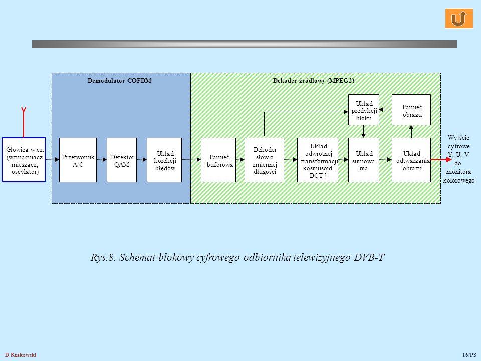D.Rutkowski16/PS Rys.8. Schemat blokowy cyfrowego odbiornika telewizyjnego DVB-T Dekoder źródłowy (MPEG2)Demodulator COFDM Dekoder słów o zmiennej dłu