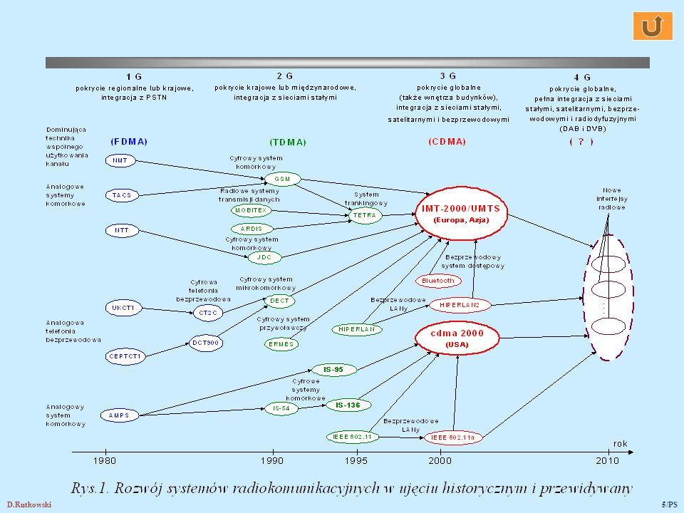 D.Rutkowski6/PS Systemy komórkowe 2G