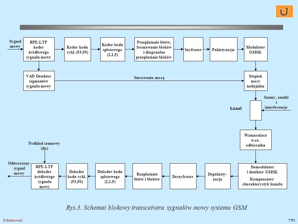 D.Rutkowski7/PS Rys.3. Schemat blokowy transceivera sygnałów mowy systemu GSM