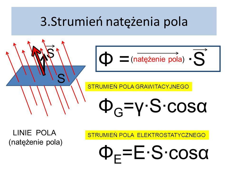 3.Strumień natężenia pola S S LINIE POLA (natężenie pola) Φ = ·S (natężenie pola) Φ G =γ·S·cosα STRUMIEŃ POLA GRAWITACYJNEGO STRUMIEŃ POLA ELEKTROSTATYCZNEGO Φ E =E·S·cosα