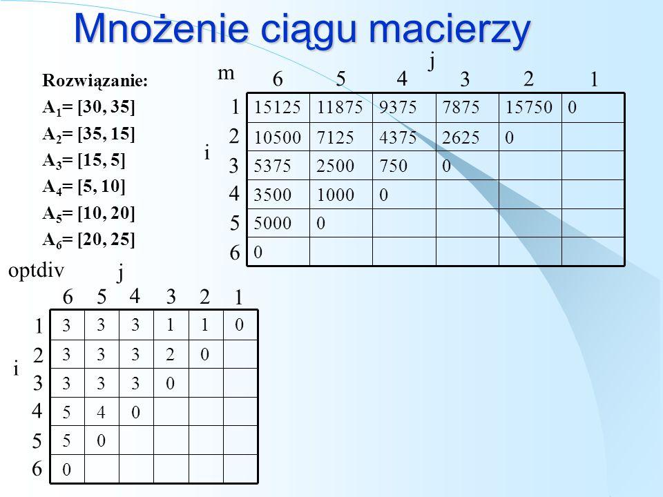Mnożenie ciągu macierzy Rozwiązanie: A 1 = [30, 35] A 2 = [35, 15] A 3 = [15, 5] A 4 = [5, 10] A 5 = [10, 20] A 6 = [20, 25] m j i 1 2 3 4 5 0 05000 0