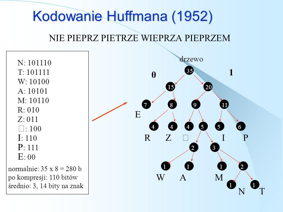 Kodowanie Huffmana (1952) NIE PIEPRZ PIETRZE WIEPRZA PIEPRZEM 87911 T drzewo 35 1520 444565 23 1112 11 E RZIP WAM N 0 1 N: 101110 T: 101111 W: 10100 A