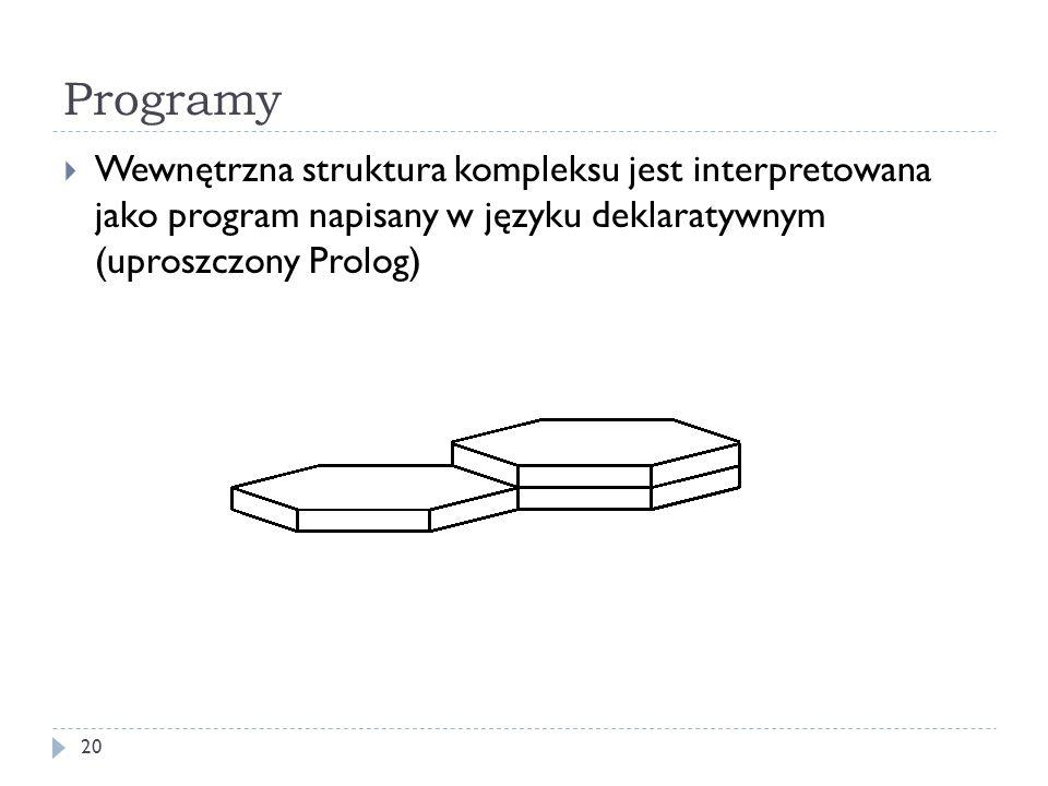 Programy 20 Wewnętrzna struktura kompleksu jest interpretowana jako program napisany w języku deklaratywnym (uproszczony Prolog)