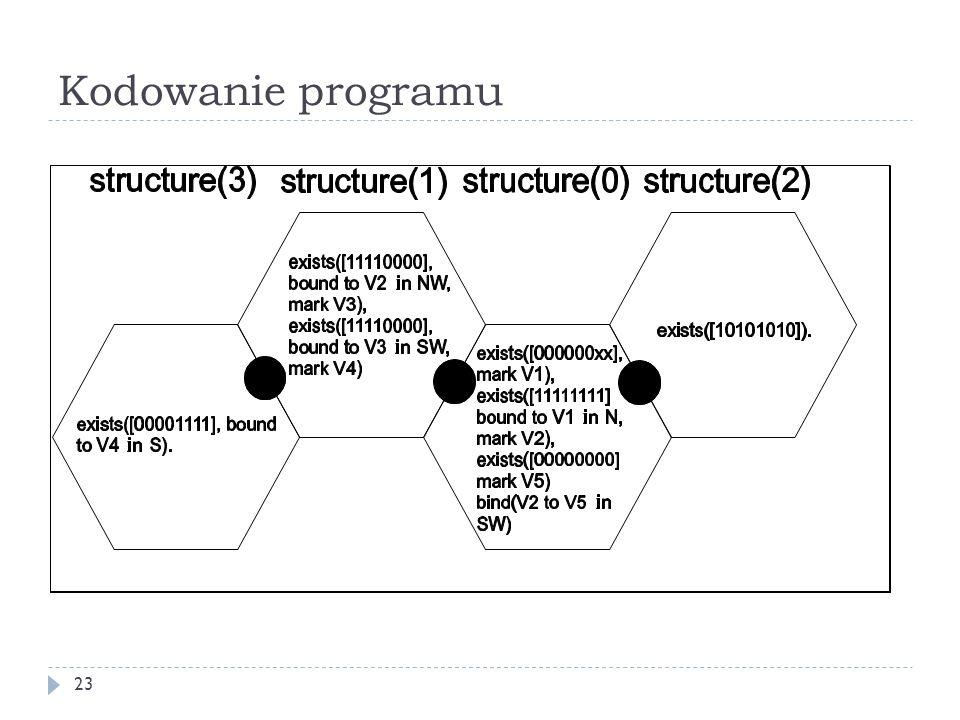 Kodowanie programu 23