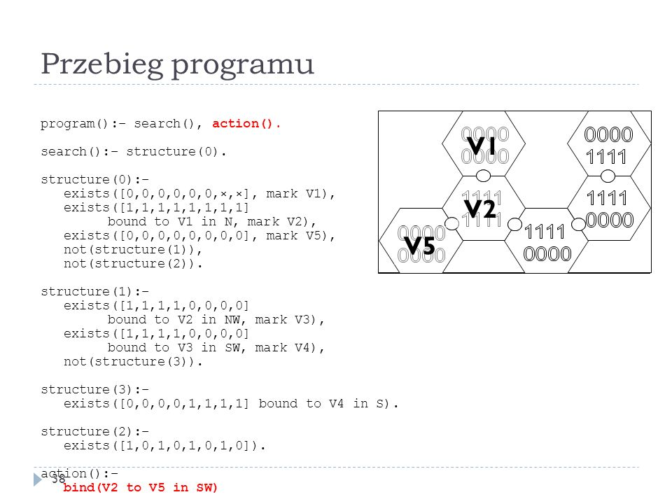 Przebieg programu 38 program():– search(), action(). search():– structure(0). structure(0):– exists([0,0,0,0,0,0,×,×], mark V1), exists([1,1,1,1,1,1,1