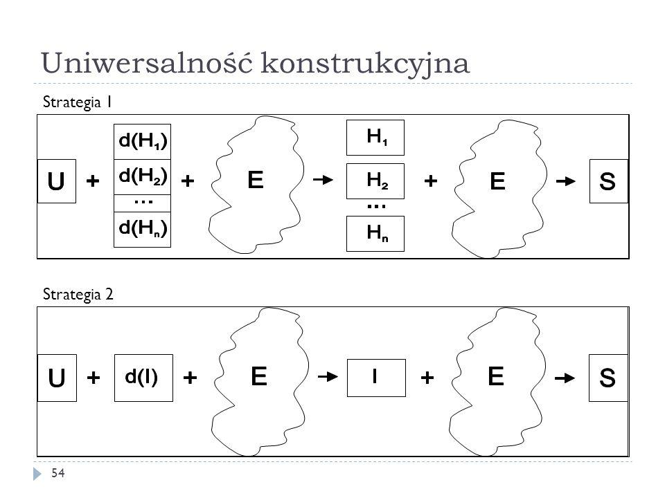 Uniwersalność konstrukcyjna 54 Strategia 2 Strategia 1