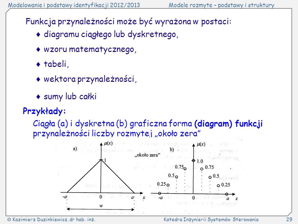 Modelowanie i podstawy identyfikacji 2012/2013Modele rozmyte – podstawy i struktury Kazimierz Duzinkiewicz, dr hab. inż.Katedra Inżynierii Systemów St